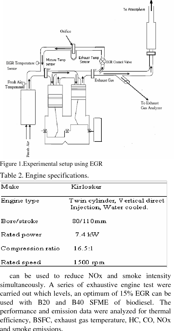 Figure 1 from Effect of Exhaust Gas Recirculation (EGR) on