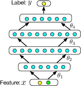 Figure 1 for Industrial Scale Privacy Preserving Deep Neural Network