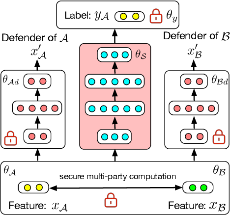 Figure 3 for Industrial Scale Privacy Preserving Deep Neural Network