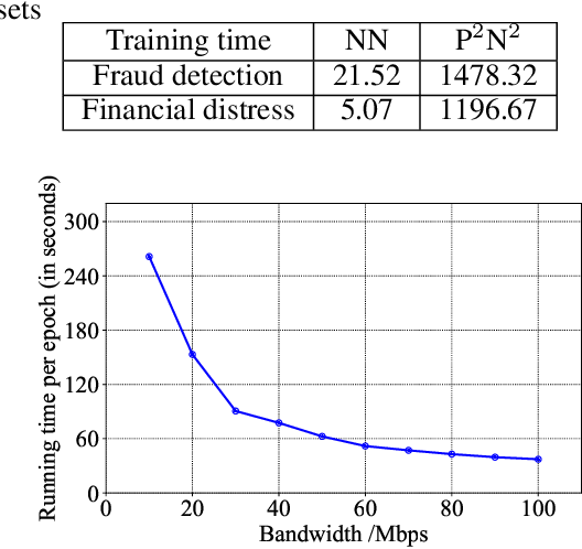 Figure 4 for Industrial Scale Privacy Preserving Deep Neural Network