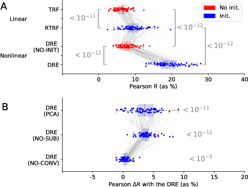 Figure 2 for Deep Recurrent Encoder: A scalable end-to-end network to model brain signals