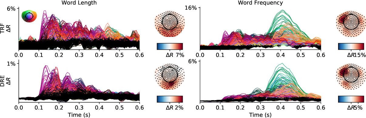 Figure 3 for Deep Recurrent Encoder: A scalable end-to-end network to model brain signals