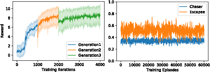 Figure 4 for Learning Agile Locomotion via Adversarial Training