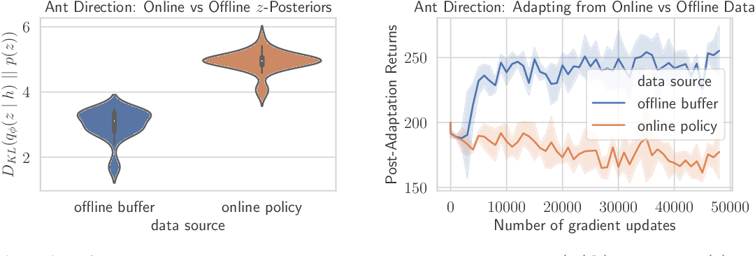 Figure 3 for Offline Meta-Reinforcement Learning with Online Self-Supervision