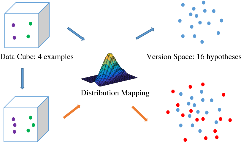 Figure 3 for Target-Independent Active Learning via Distribution-Splitting