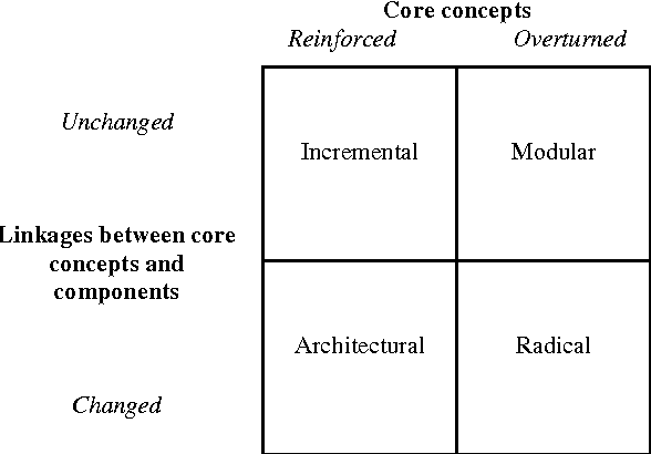Figure 33 from Industry Life-Cycle Theory in the Cultural