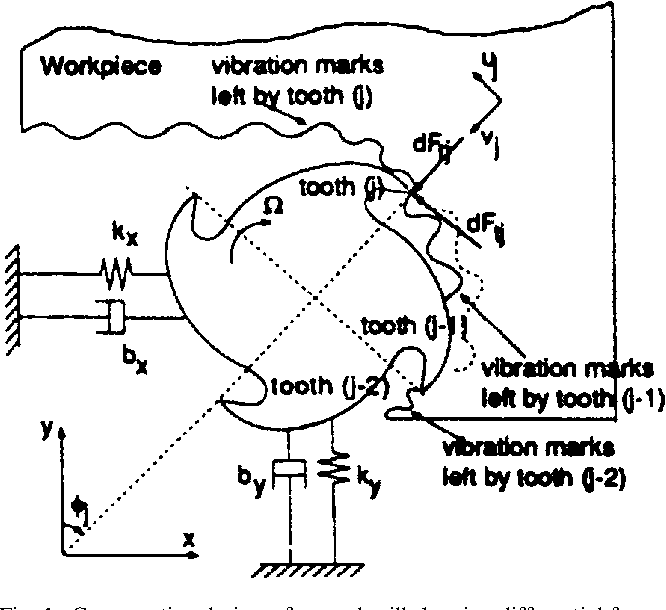 Figure 1 From Analytical Models For High Performance Milling Part
