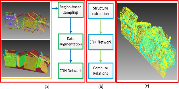 Figure 1 for Learning a 3D descriptor for cross-source point cloud registration from synthetic data