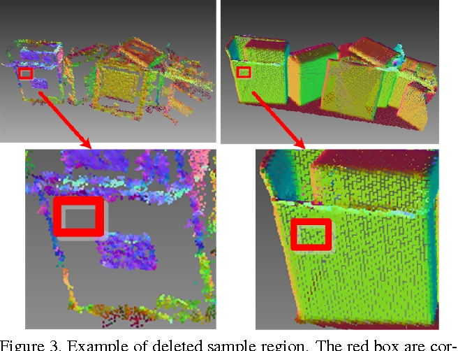 Figure 4 for Learning a 3D descriptor for cross-source point cloud registration from synthetic data