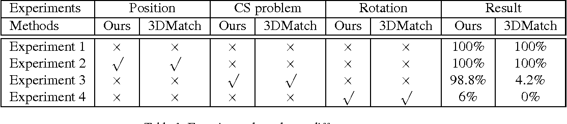 Figure 2 for Learning a 3D descriptor for cross-source point cloud registration from synthetic data