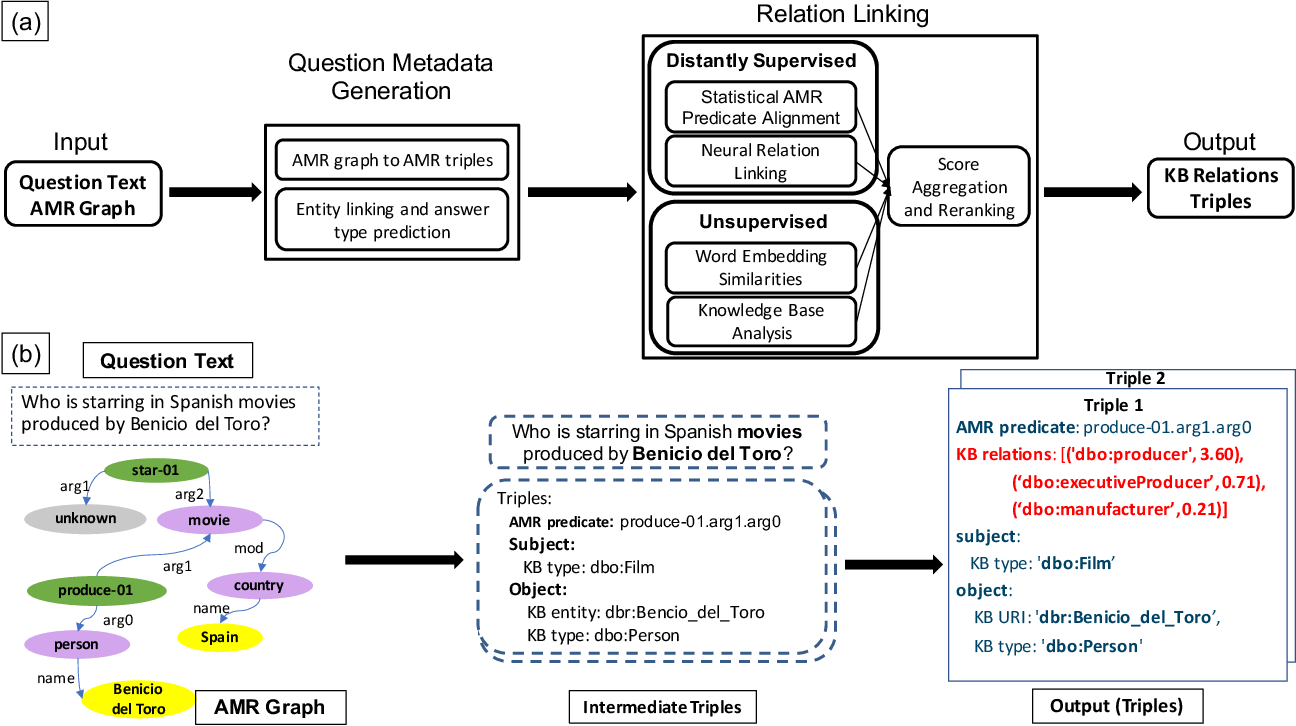 Figure 1 for Leveraging Semantic Parsing for Relation Linking over Knowledge Bases