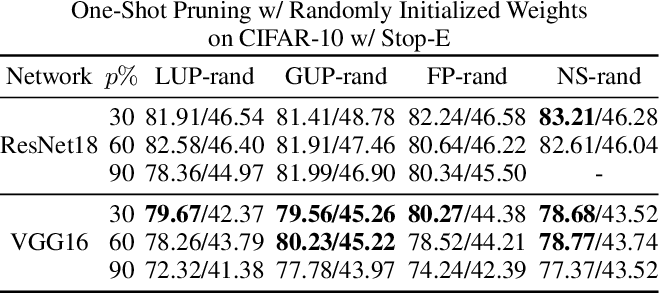 Figure 4 for Achieving Adversarial Robustness via Sparsity