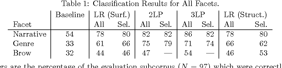 Figure 1 for Automatic Detection of Text Genre
