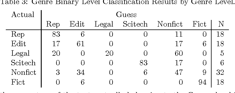 Figure 3 for Automatic Detection of Text Genre