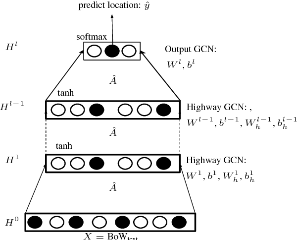 Figure 1 for Semi-supervised User Geolocation via Graph Convolutional Networks