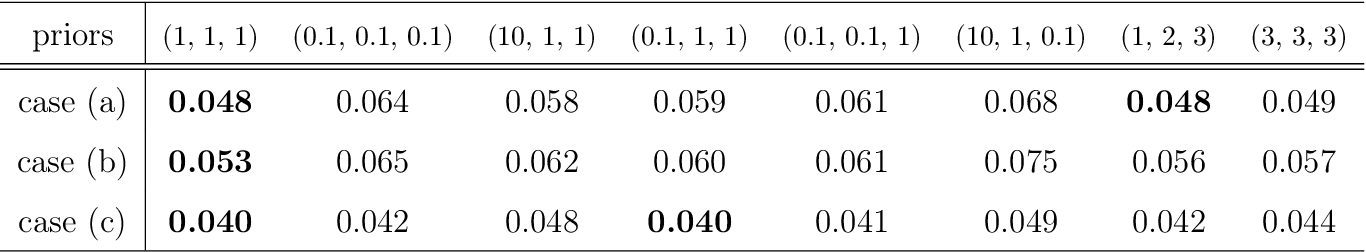 Figure 2 for Learning Topic Models: Identifiability and Finite-Sample Analysis