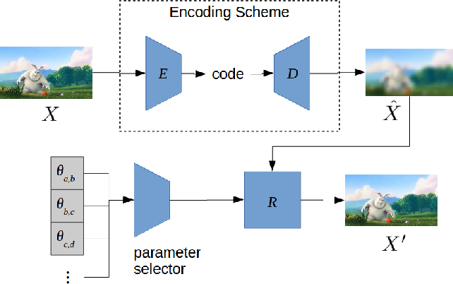 Figure 1 for Dynamically Expanded CNN Array for Video Coding