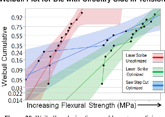 Figure 30 from Review of wafer dicing techniques for via