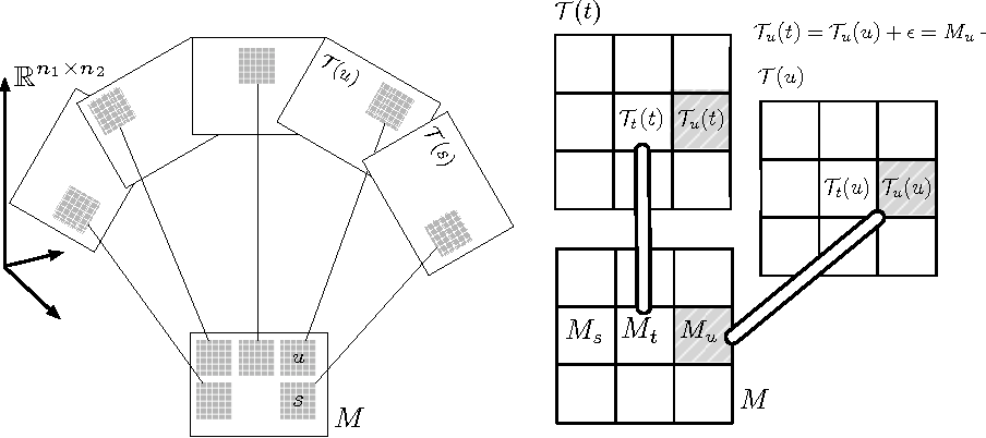 Figure 1 for Matrix Approximation under Local Low-Rank Assumption