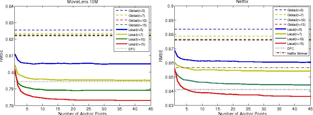 Figure 2 for Matrix Approximation under Local Low-Rank Assumption