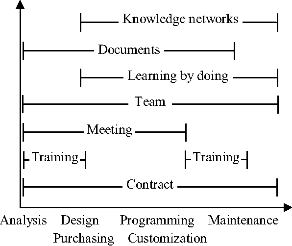 Figure 3. The adaptability of approaches to knowledge transfer in IS life cycle