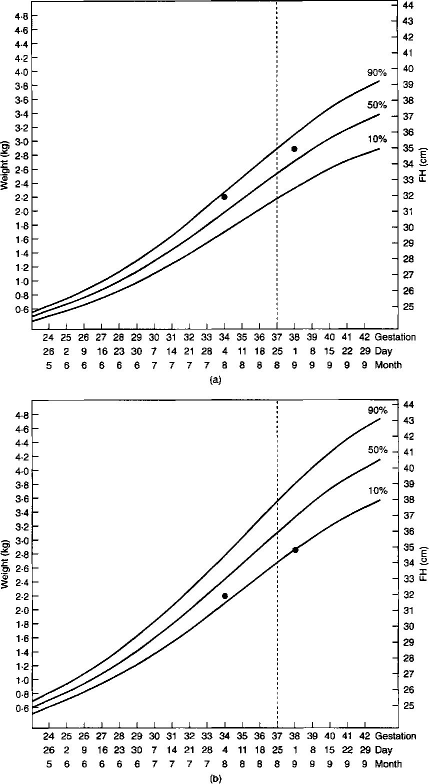 Controlled trial of fundal height measurement plotted on figure 1 nvjuhfo Gallery