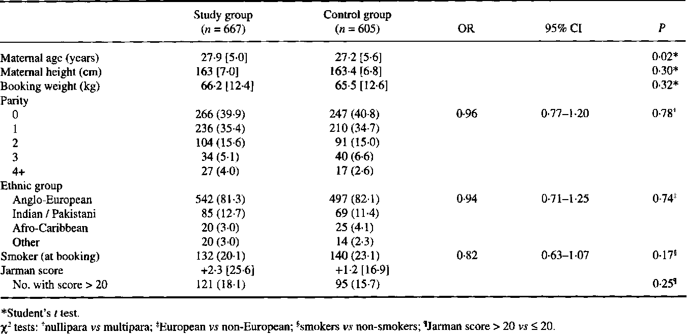 Controlled trial of fundal height measurement plotted on table 1 nvjuhfo Choice Image