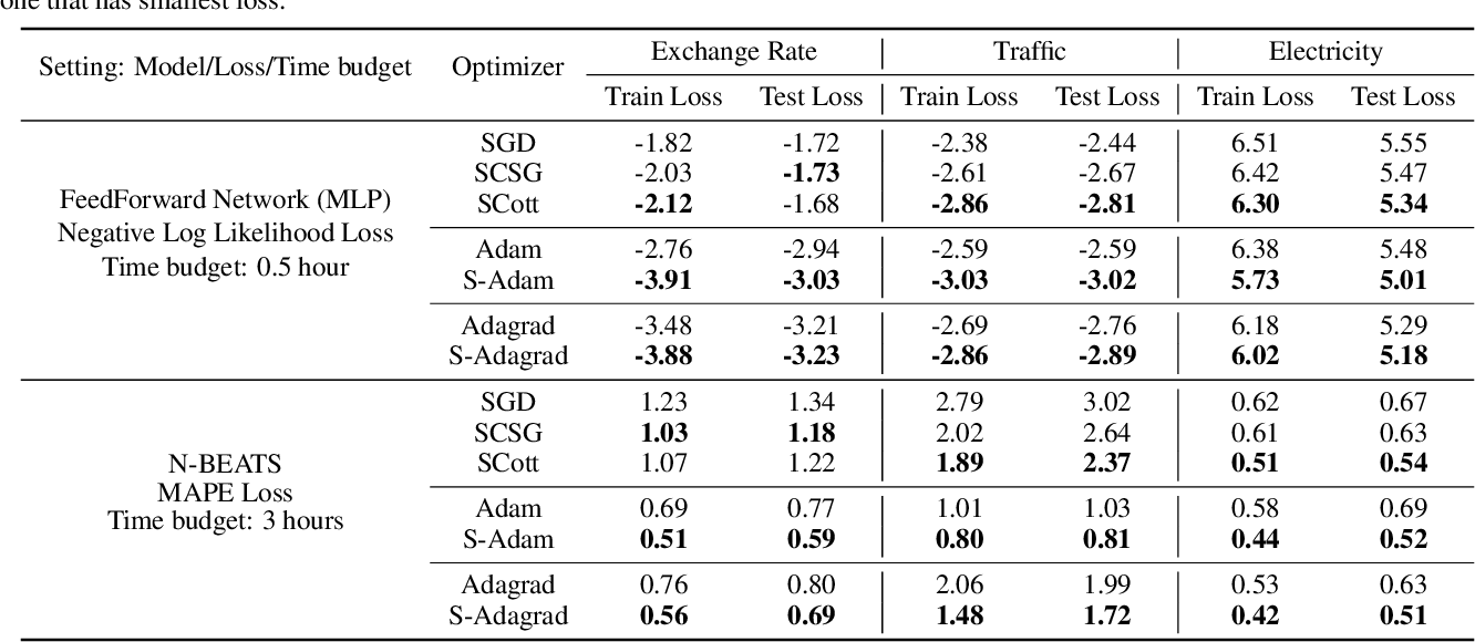 Figure 4 for Variance Reduction in Training Forecasting Models with Subgroup Sampling