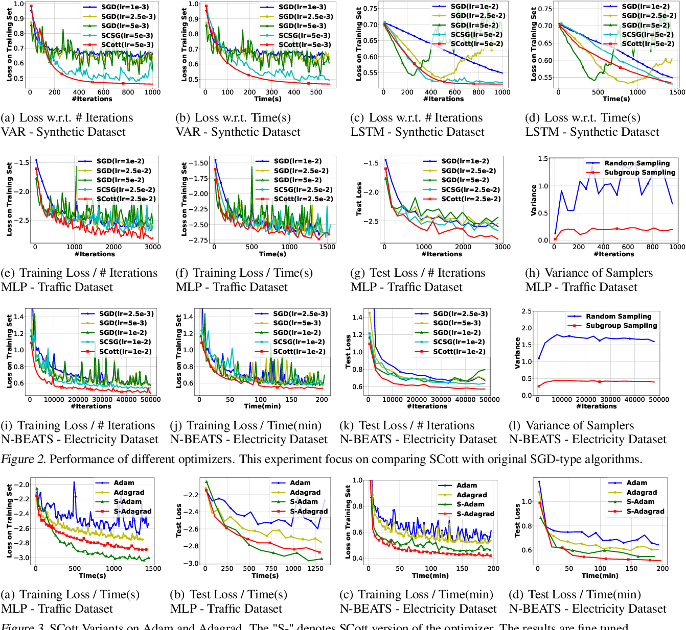 Figure 3 for Variance Reduction in Training Forecasting Models with Subgroup Sampling
