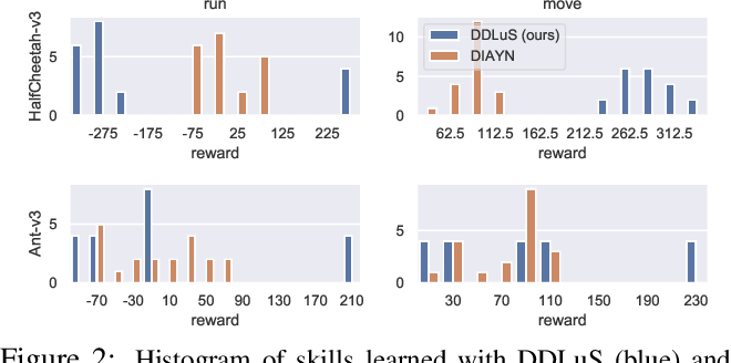Figure 2 for Dynamical Distance Learning for Unsupervised and Semi-Supervised Skill Discovery