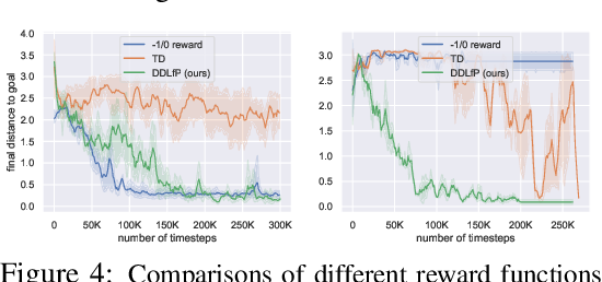 Figure 4 for Dynamical Distance Learning for Unsupervised and Semi-Supervised Skill Discovery