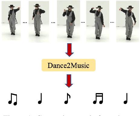 Figure 1 for Dance2Music: Automatic Dance-driven Music Generation
