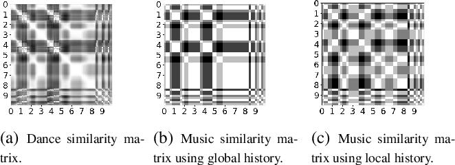 Figure 3 for Dance2Music: Automatic Dance-driven Music Generation