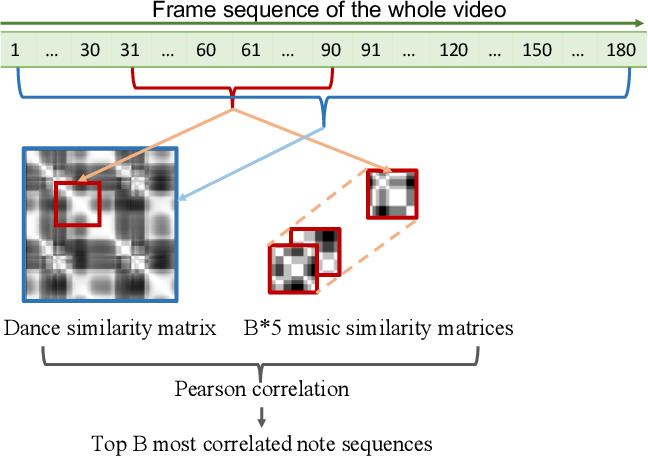 Figure 4 for Dance2Music: Automatic Dance-driven Music Generation