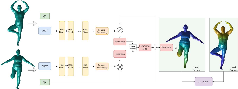 Figure 2 for Unsupervised Dense Shape Correspondence using Heat Kernels