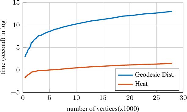 Figure 4 for Unsupervised Dense Shape Correspondence using Heat Kernels