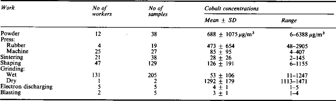 Table 2 Cobalt exposure concentrations in each group