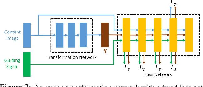 Figure 2 for ZM-Net: Real-time Zero-shot Image Manipulation Network