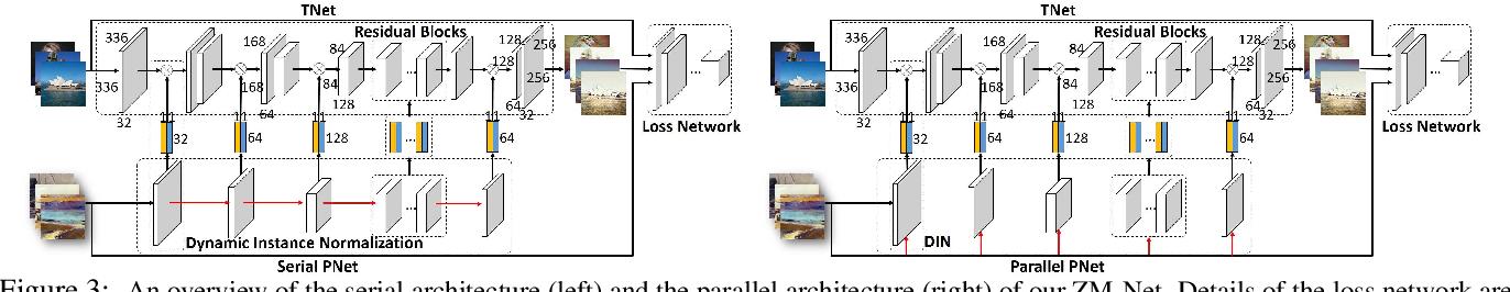Figure 3 for ZM-Net: Real-time Zero-shot Image Manipulation Network