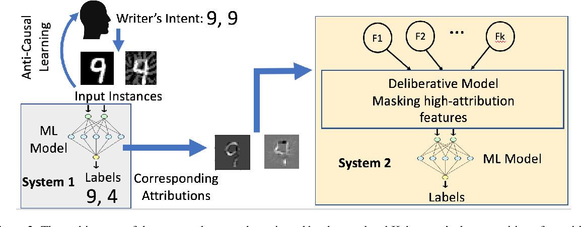 Figure 2 for Attribution-driven Causal Analysis for Detection of Adversarial Examples