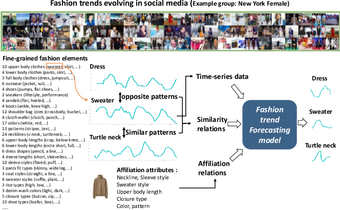 Figure 1 for Knowledge Enhanced Neural Fashion Trend Forecasting