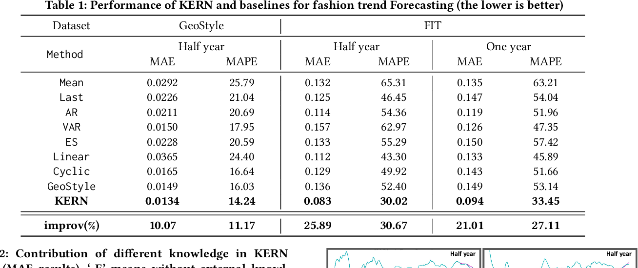 Figure 2 for Knowledge Enhanced Neural Fashion Trend Forecasting