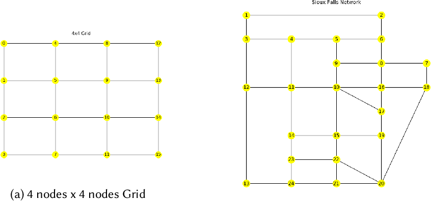 Figure 2 for Using Inverse Optimization to Learn Cost Functions in Generalized Nash Games
