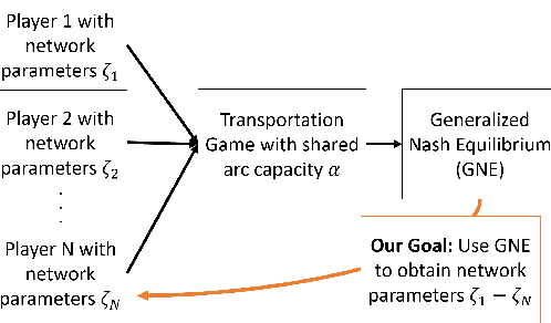 Figure 1 for Using Inverse Optimization to Learn Cost Functions in Generalized Nash Games