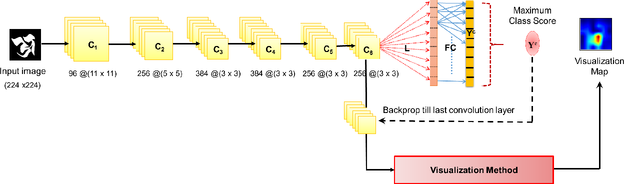 Figure 2 for Understanding Character Recognition using Visual Explanations Derived from the Human Visual System and Deep Networks