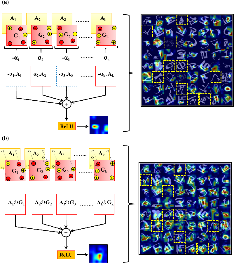 Figure 4 for Understanding Character Recognition using Visual Explanations Derived from the Human Visual System and Deep Networks