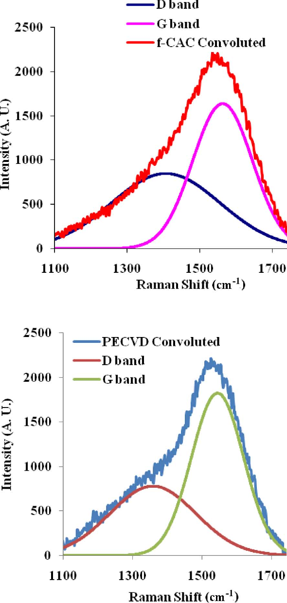 Fig. 2. Overlay of Raman spectra showing the D and G band positions of f-CAC (top) and PECVD (bottom) carbon films, respectively.