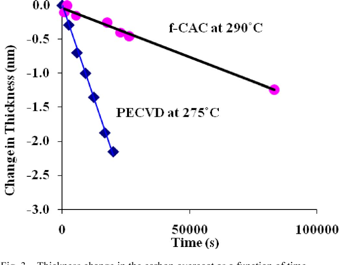 Fig. 3. Thickness change in the carbon overcoat as a function of time.