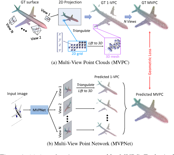 Figure 1 for MVPNet: Multi-View Point Regression Networks for 3D Object Reconstruction from A Single Image