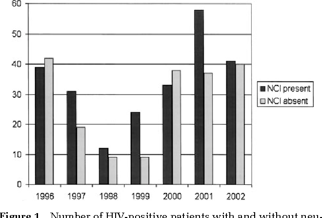 Figure 1 Number of HIV-positive patients with and without neurocognitive impairment (NCI) by calendar year (P = .86; chi-square for trend).